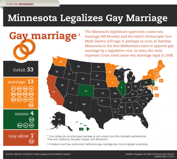 Minnesota Legalizes Gay Marriage