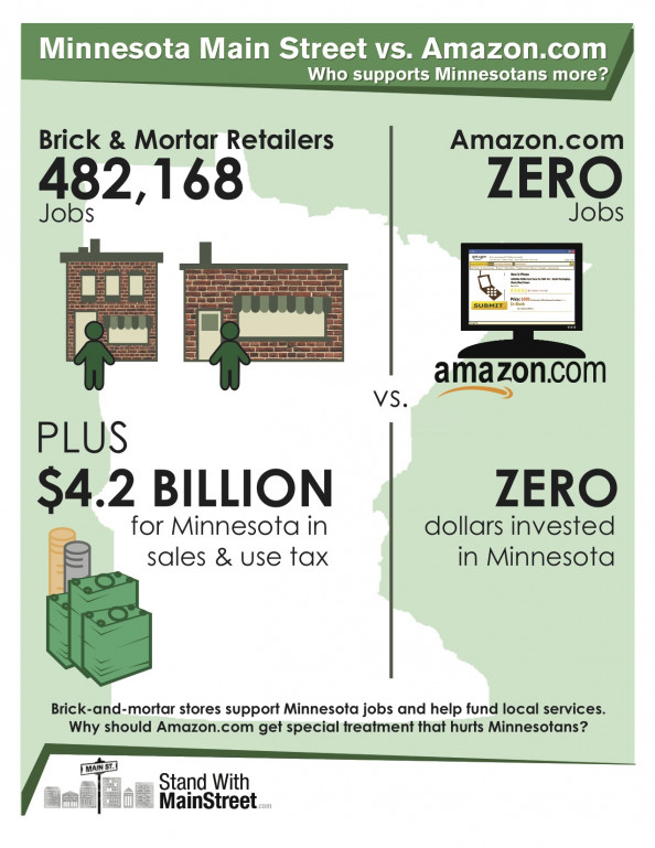 Minnesota Main Street vs. Amazon.com Infographic