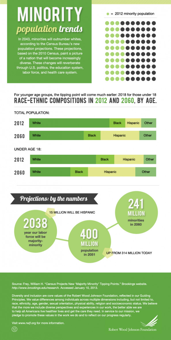 Minority Population Trends Infographic