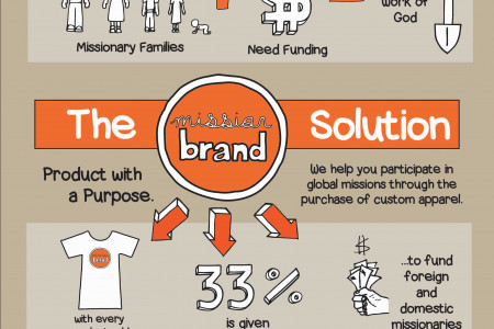 MissionBrand Infographic Infographic