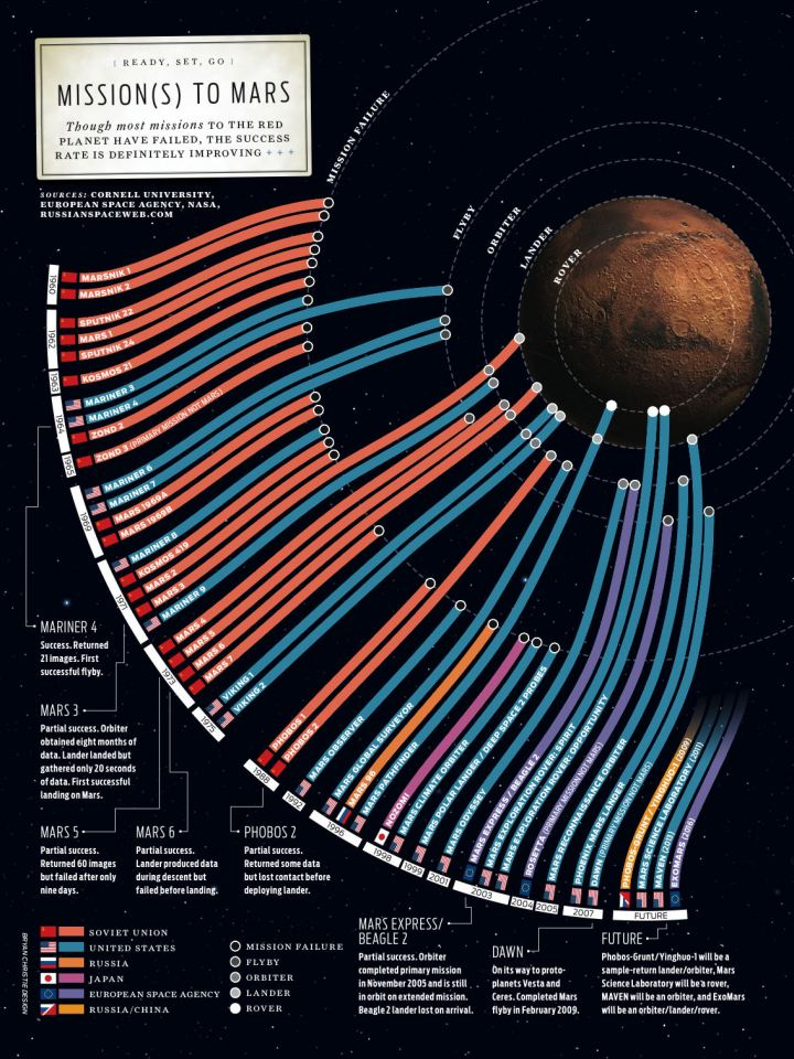 visuals to mars mission -#main