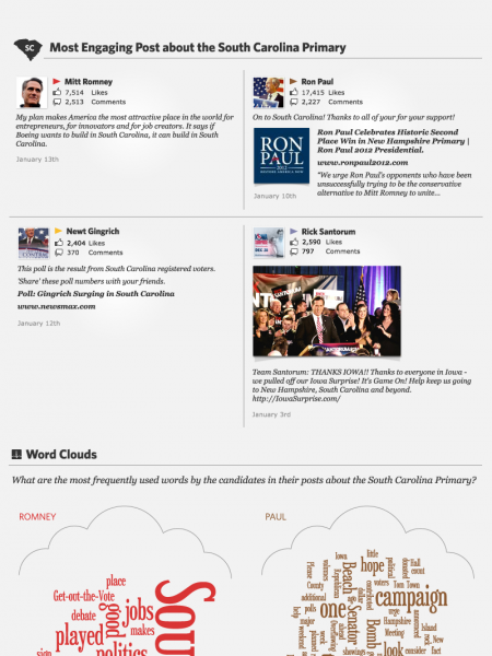 Mitt Romney Blows Away The Competition On Facebook Infographic
