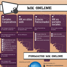 Mk 2.0 Formatos Infographic