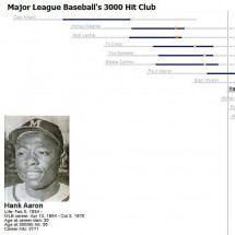 MLB 3000 Hit Club Infographic