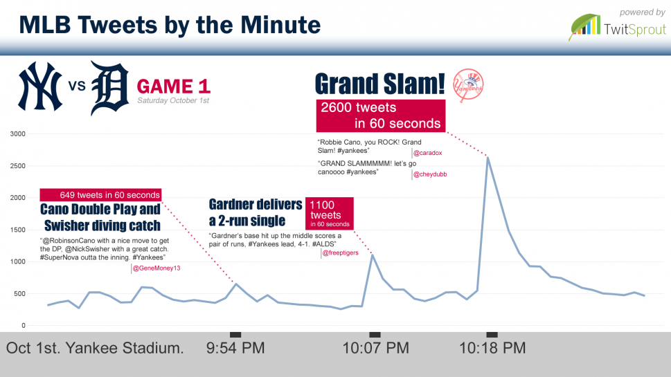 MLB Tweets by the Minute  Infographic