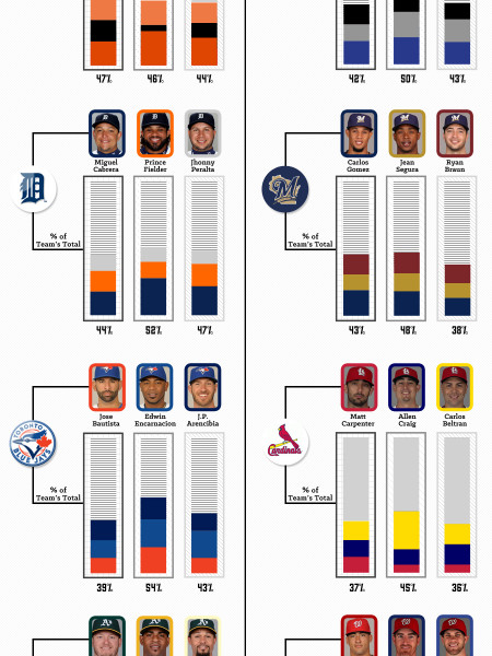 MLB's Big 3s Infographic