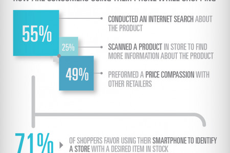 Mobile - Changing the In-Store Shopping Experience Infographic