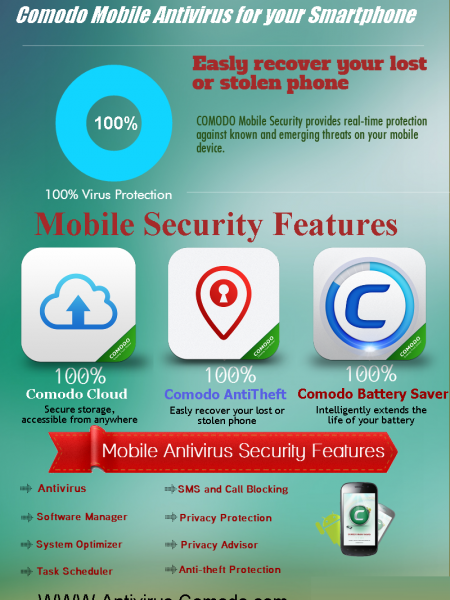 Mobile Antivirus for your Smart Phone Security Infographic
