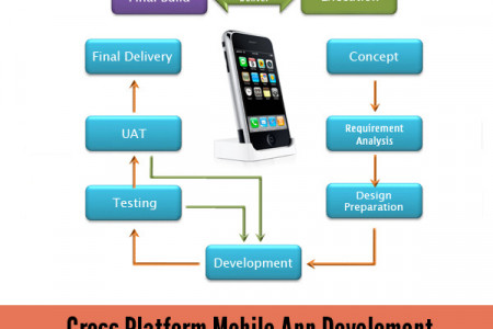 Mobile App Development Process Infographic