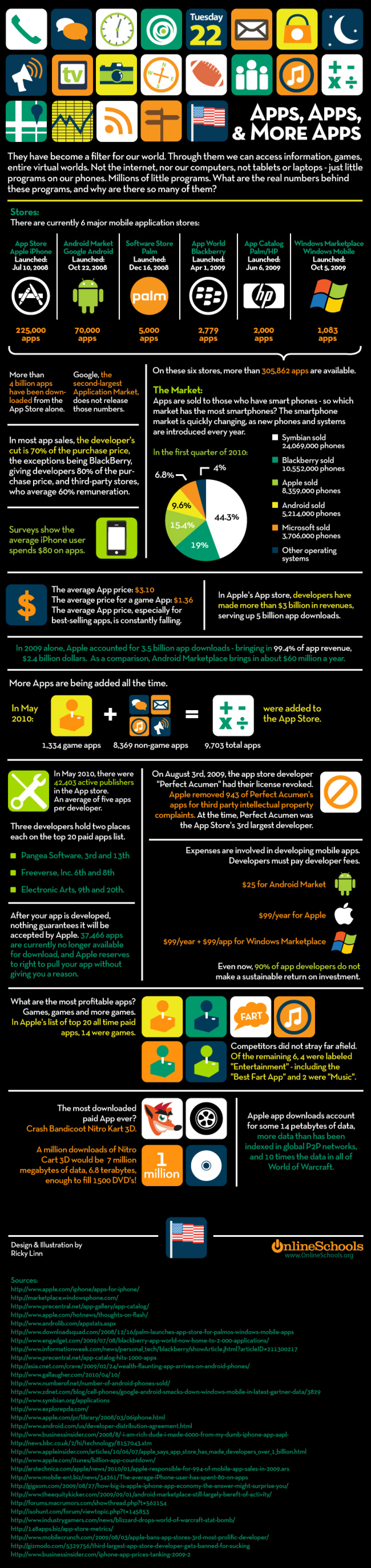 Mobile App Marketplace Infographic