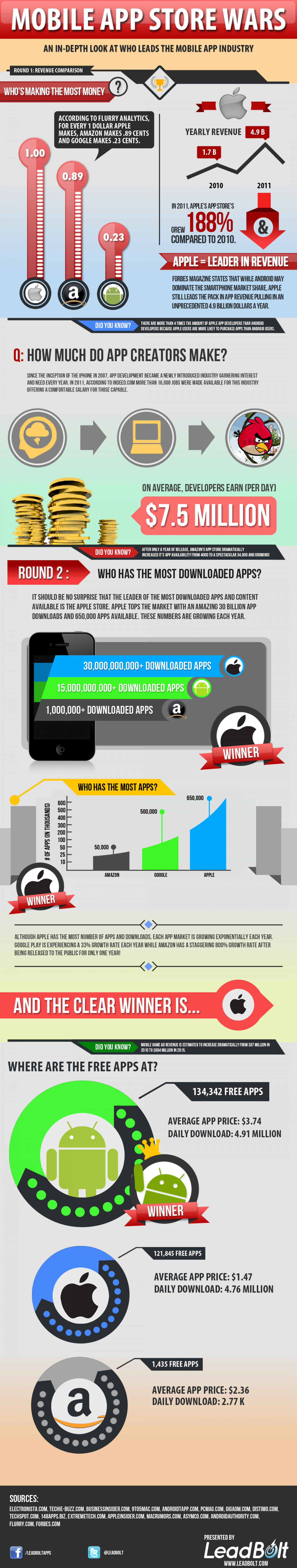 Mobile App Store Wars: The saga continues… to become a leader in the app world. [Infographic] Infographic