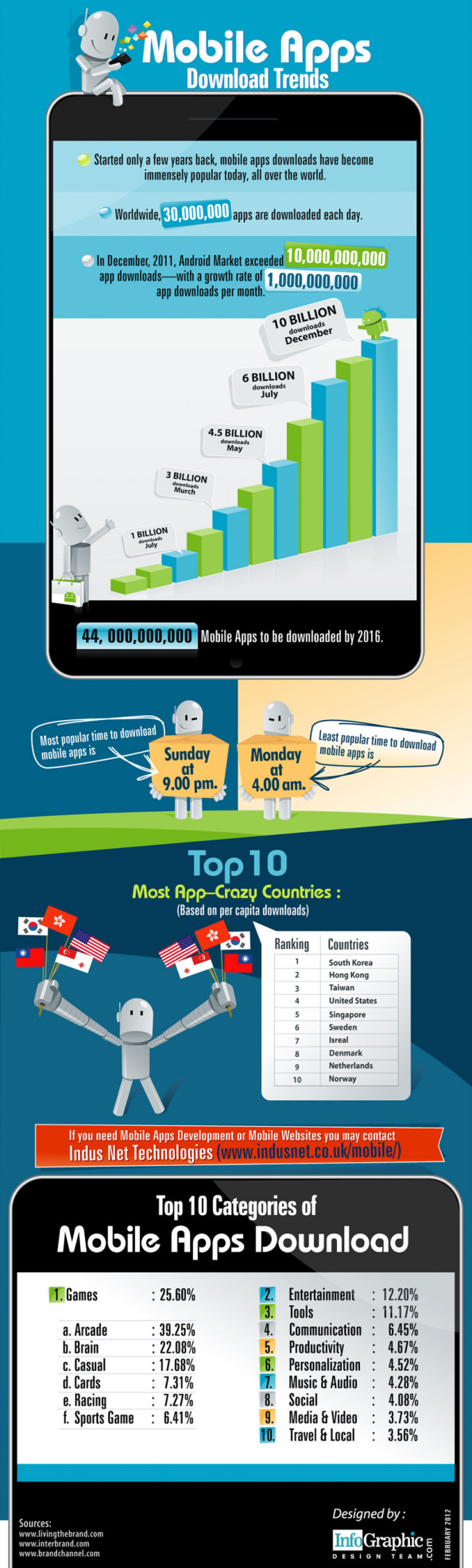 Mobile Apps Download Trends Infographic