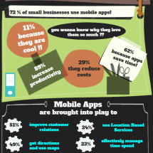 Mobile Apps for Businesses Infographic