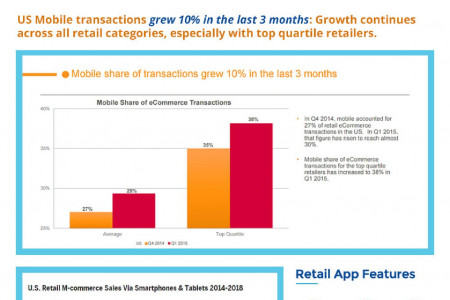Mobile Apps For Retailers in 2015 Infographic