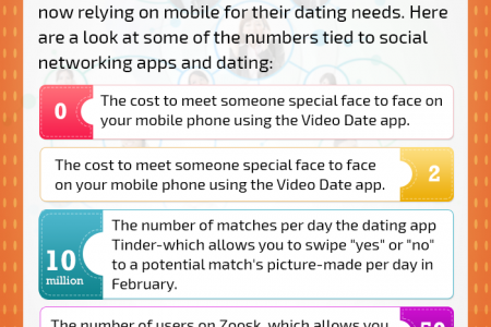 Mobile Apps Get to the Heart of Social Networking Infographic