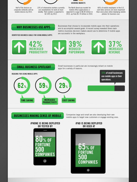 Mobile Apps in the Enterprise Are the Future Infographic