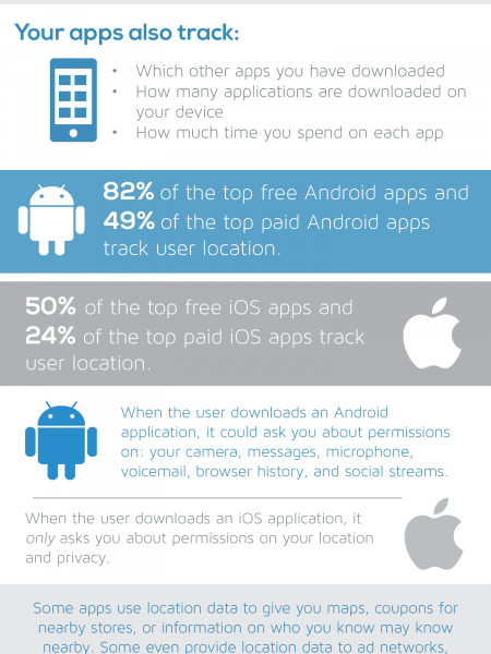Mobile Apps Tracking Infographic