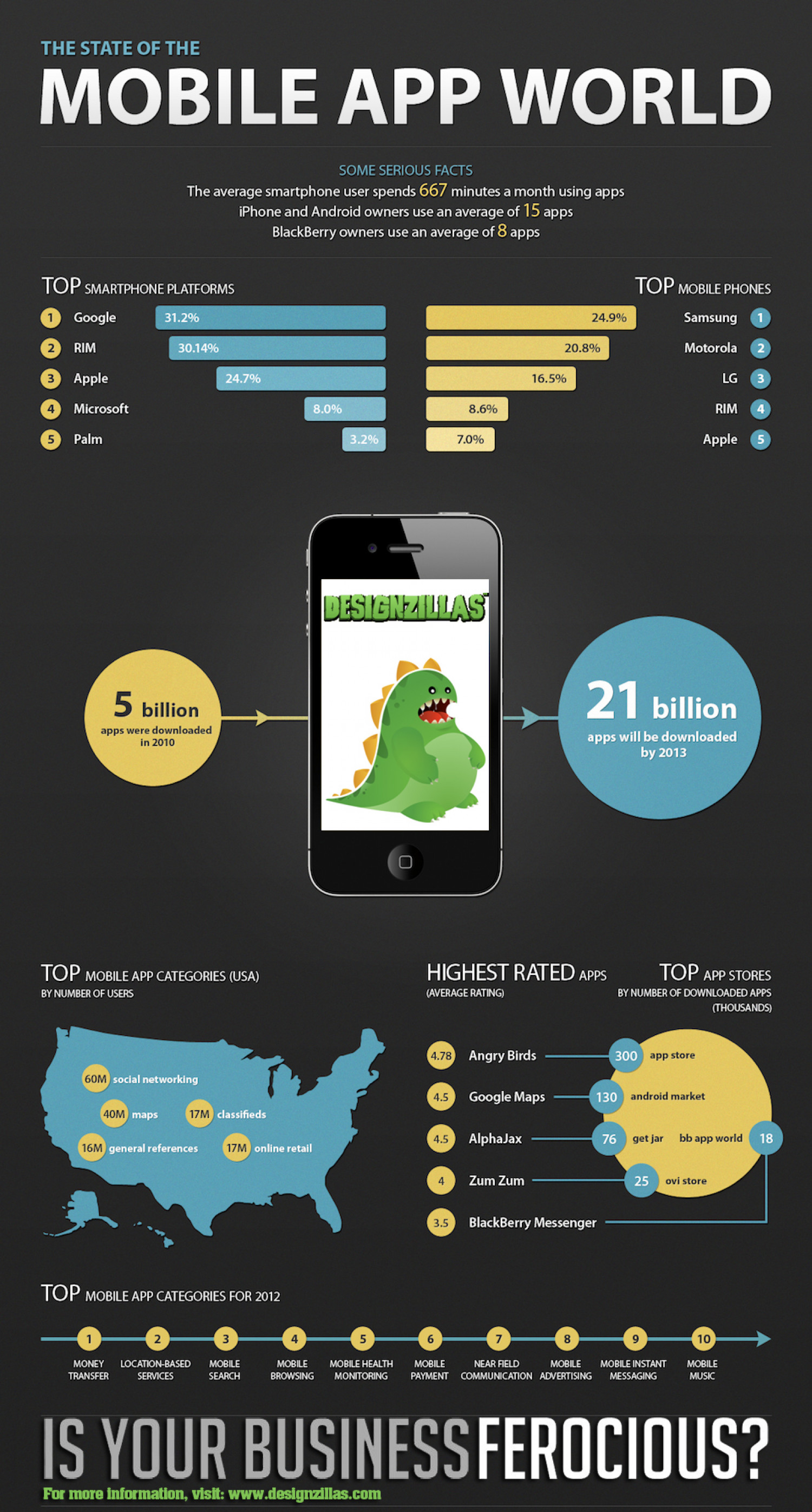Mobile Apps World Trends And Status Infographic
