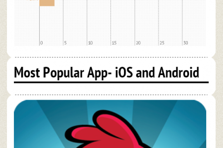 Mobile Apps World Infographic