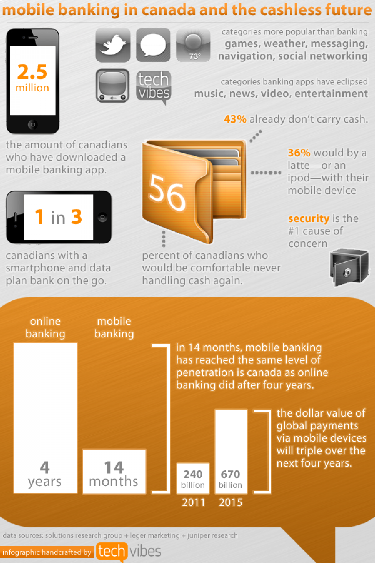 Mobile Banking in Canada and the Cashless Future Infographic