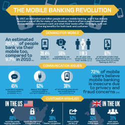 Mobile Banking Revolution | Visual.ly