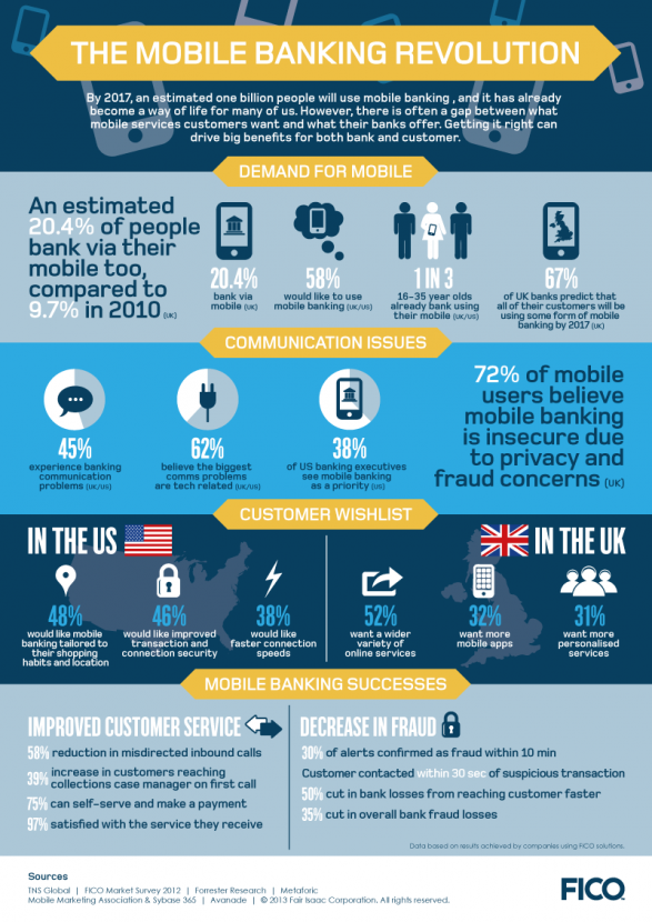 Mobile Banking Revolution
