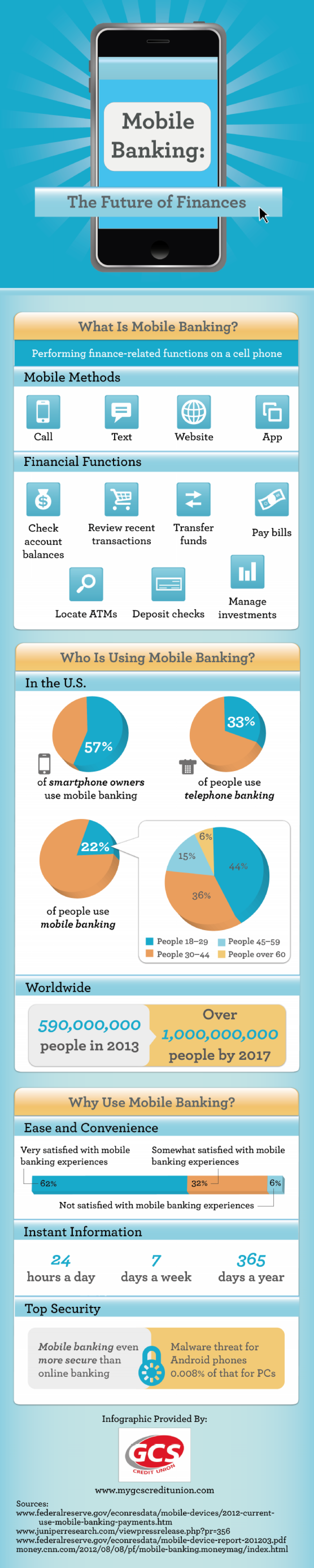 Mobile Banking: The Future of Finances Infographic