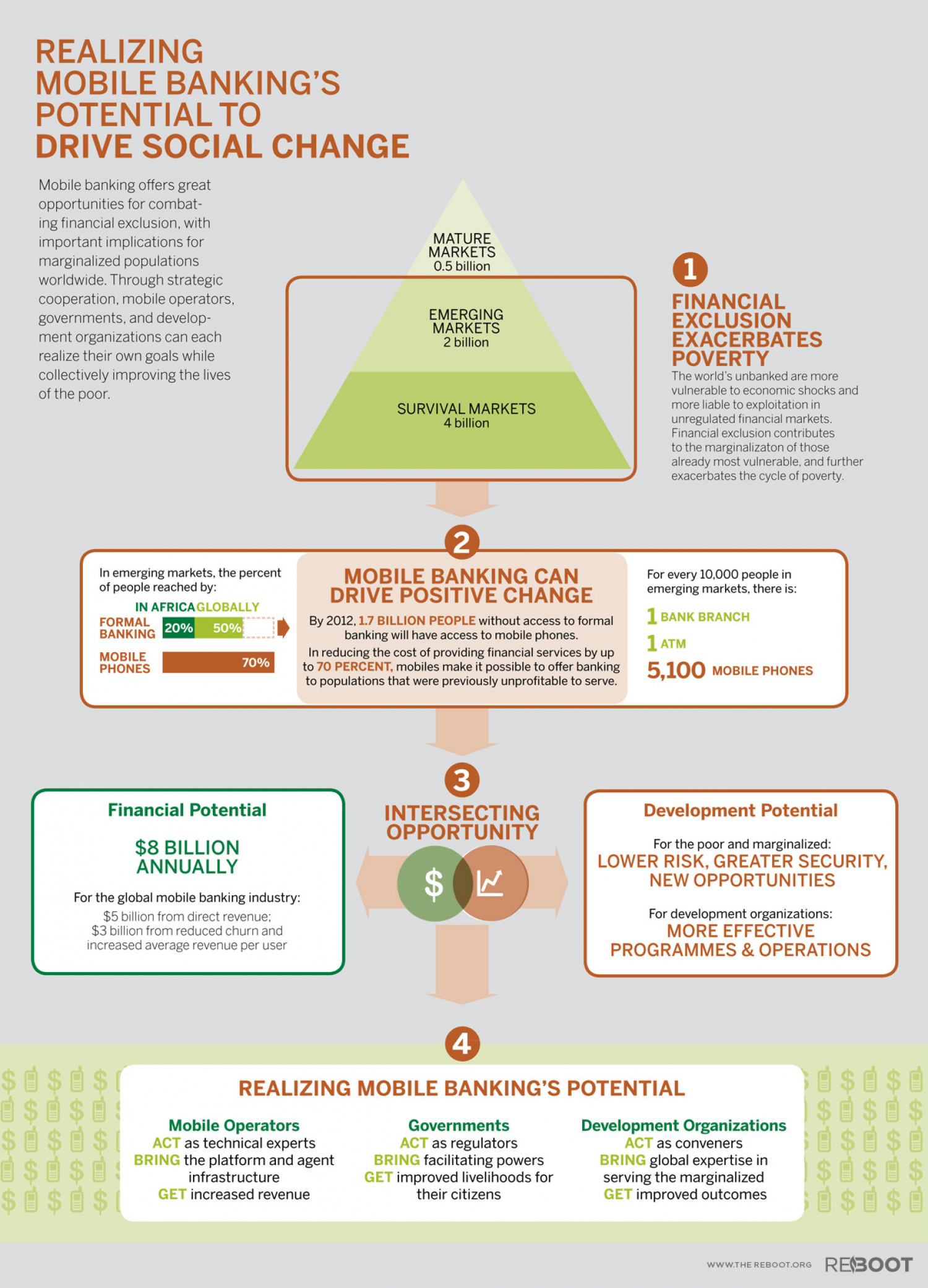 Mobile Banking's Potential to Drive Social Change Infographic