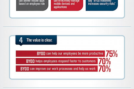 Mobile BPM & Mobile Business Processes Infographic