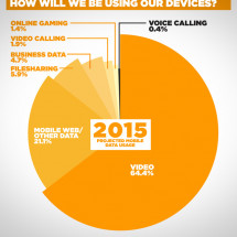 Mobile Broadband 2020 Nokia Siemens Networks Infographic