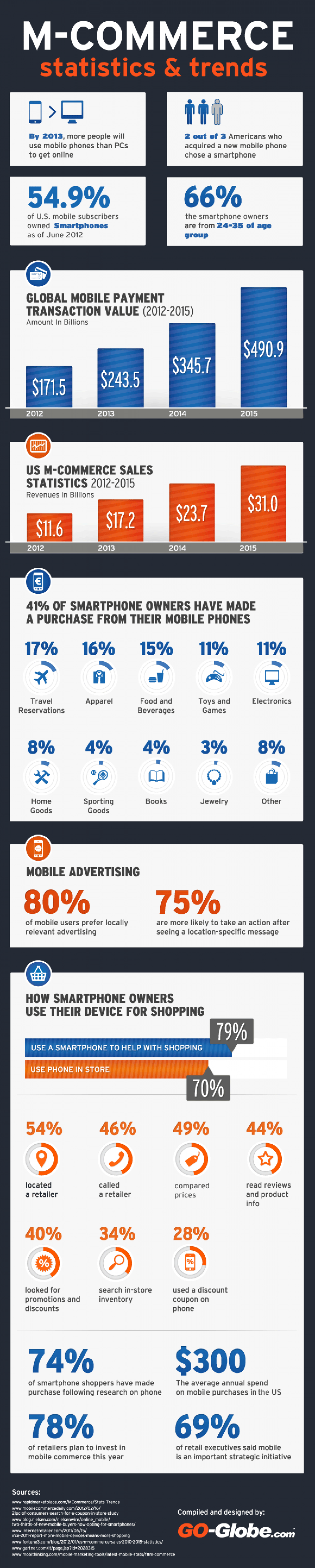 Mobile Commerce Statistics and Trends Infographic
