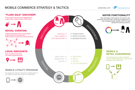 Mobile Commerce Strategy & Tactics Infographic