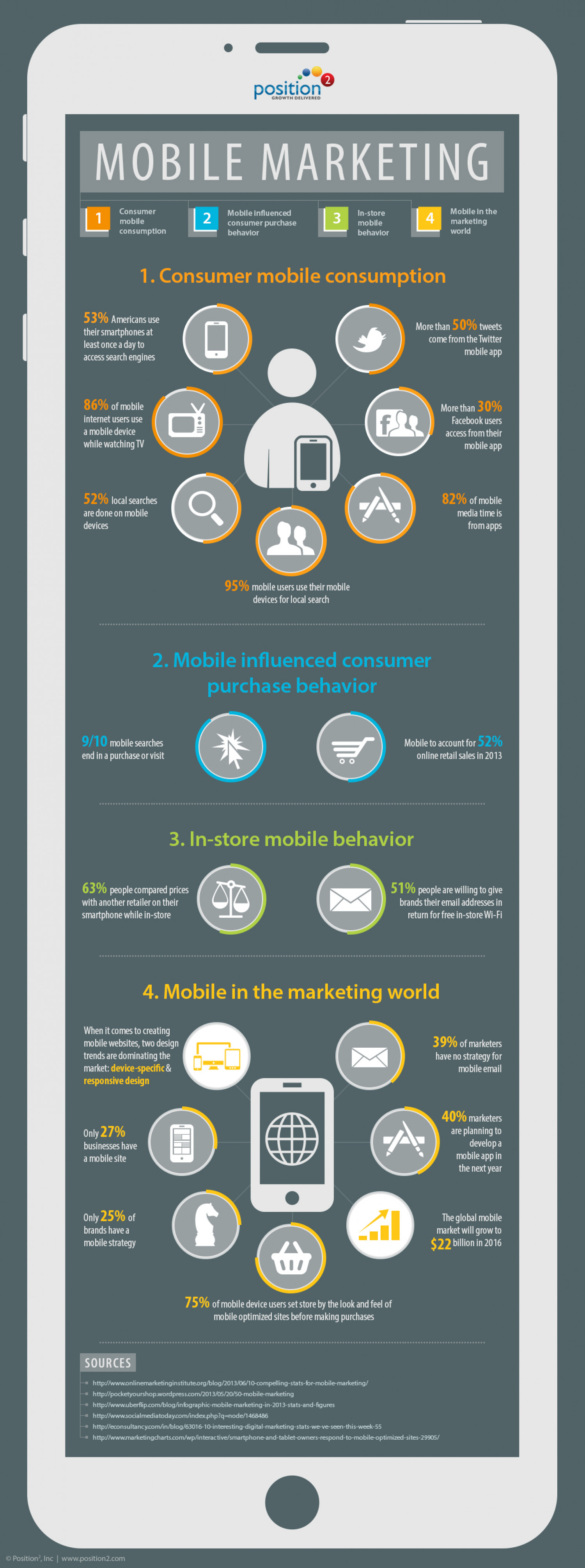 Mobile Consumer Behavior & Shopping Trends  – Position2 Blog Infographic
