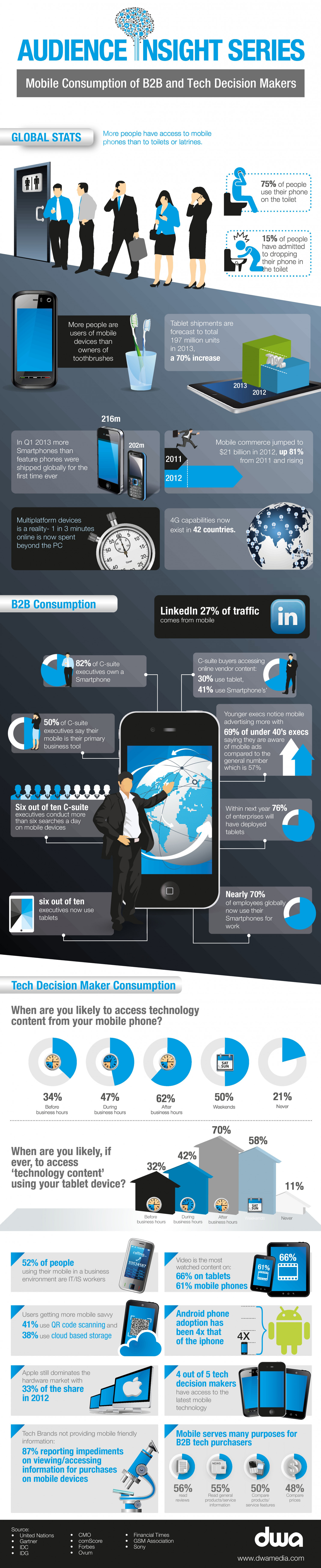 Mobile Consumption of B2B and Tech Decision Makers Infographic