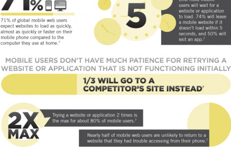 Mobile Content: Usage & Expectations Infographic