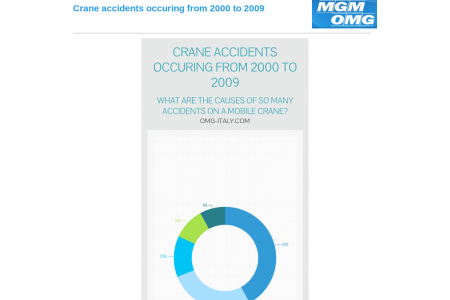 Mobile crane accidents occuring from 2000 to 2009 Infographic