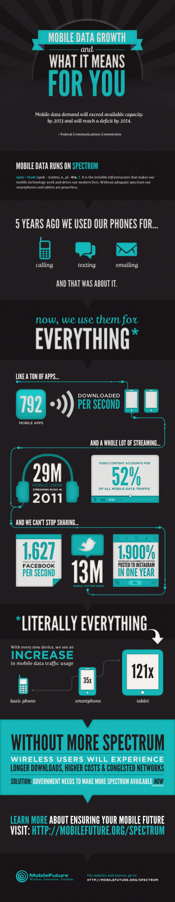 Mobile Data Growth and What it Means for You Infographic