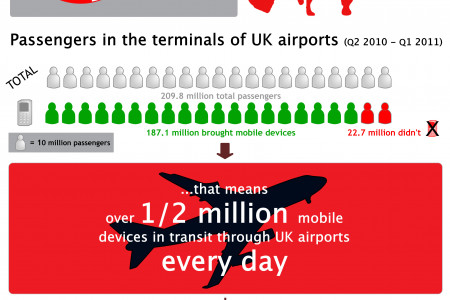 Mobile Device usage in UK Airports Infographic
