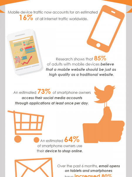 All About Mobile Devices Infographic