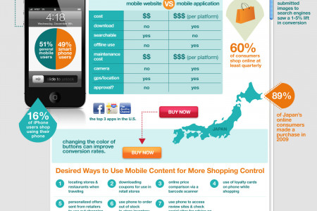 Mobile eCommerce Stats Infographic
