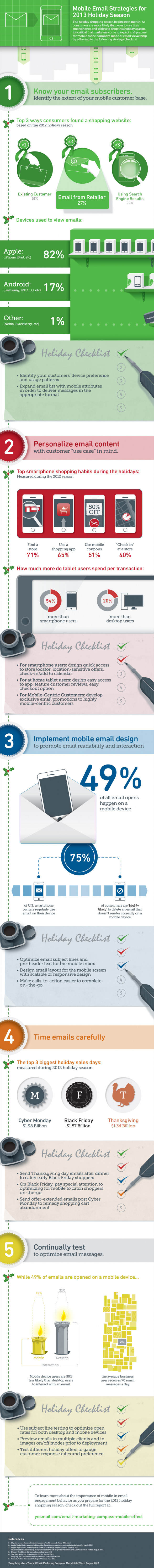 Mobile-Centric Strategies For Thanksgiving and Holiday Season [INFOGRAPHIC]