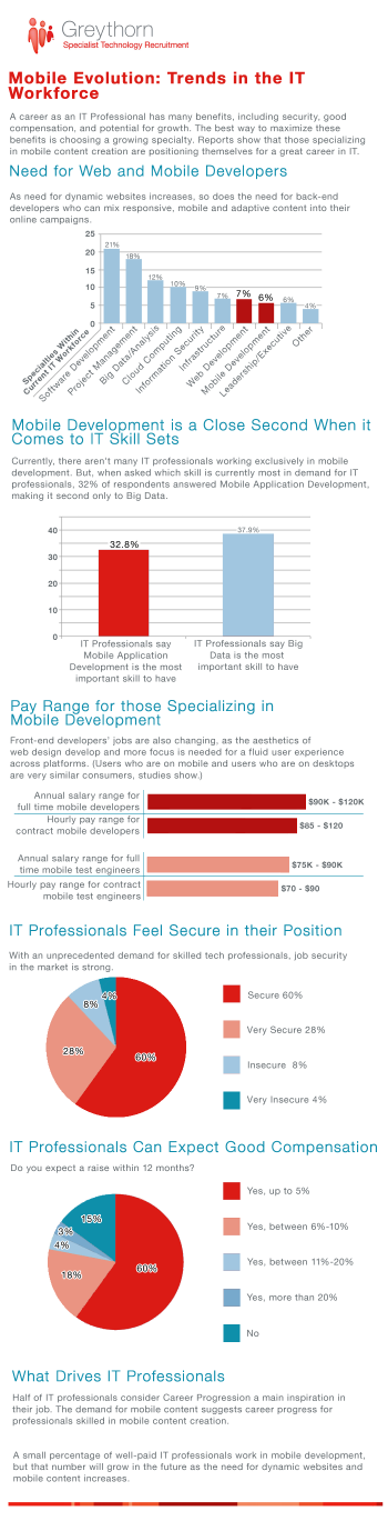 Mobile Evolution: Trends in the IT Workforce