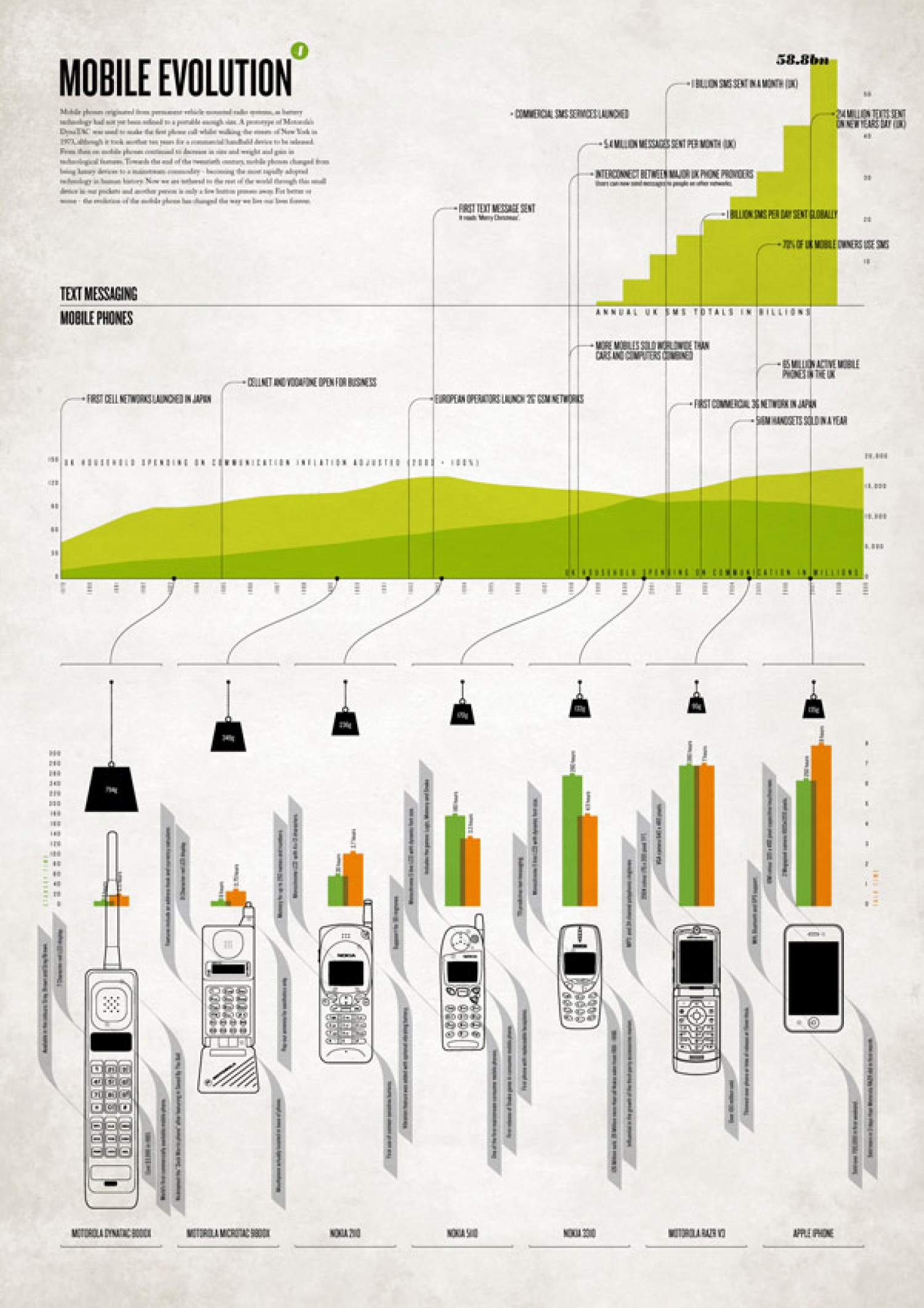 Mobile Evolution Infographic