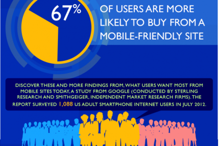 Mobile Friendly Sites Turn Visitors into Customers Infographic