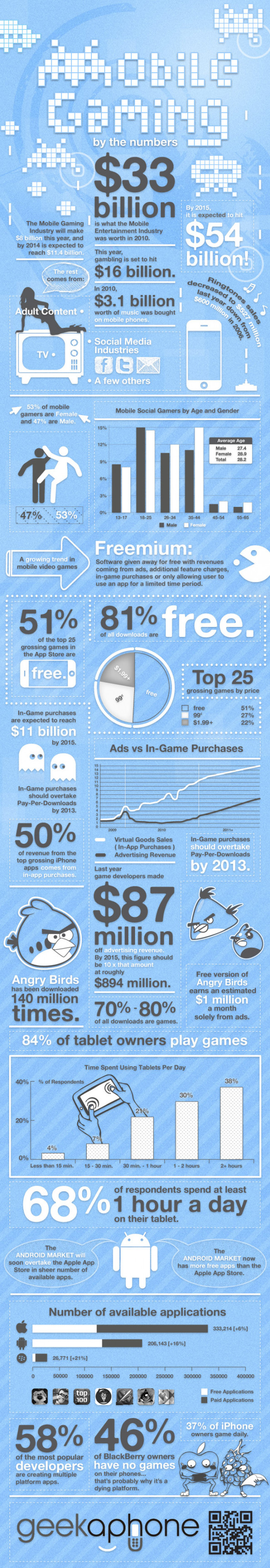 Mobile Gaming by the Numbers Infographic