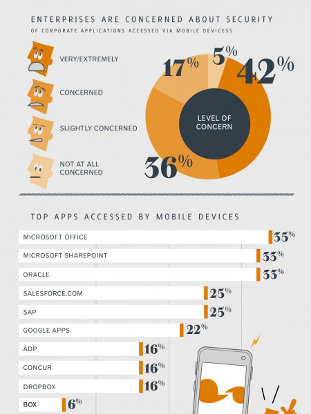 Mobile Identity and the New Enterprise Perimeter Infographic