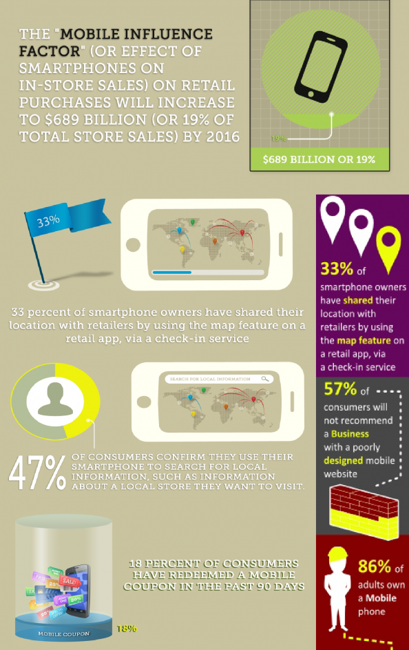 Mobile Influencing Factors Infographic