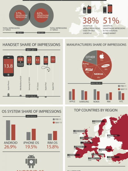 MOBILE INSIGHTS, MAY 2011: European Market Overview Infographic