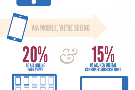 Mobile is transforming the FT Infographic