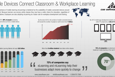 Mobile Devices Connect Classroom & Workplace Learning Infographic